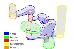 Beispiel einer irrationlen Anordnung verschiedener Abschnitte an Hand des Erdstalles Schnepfenbühl  (Bearbeitete Grafik nach Vorlage. Quelle: Model Harald Fähnrich, Beschreibung des Erdstalles in: Der Erdstall Nr. 4, Roding 1978, S. 53-61).